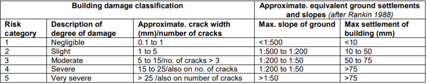 guideline for building damage classification