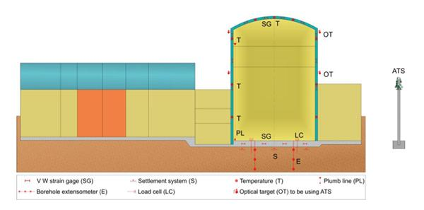 Structural monitoring solutions for Nuclear Power Plants