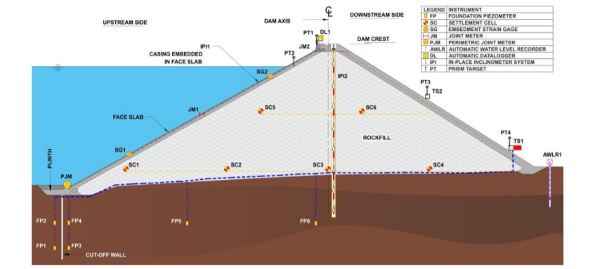 Typical instrumentation scheme in a concrete face rockfill dam section