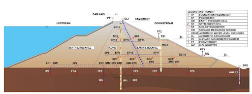 Typical instrumentation scheme in an earth and rockfill dam section