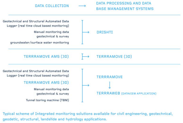 Database Management Chart