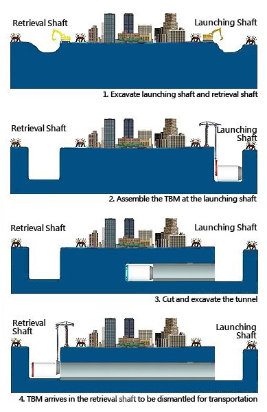 Stages of TBM Construction