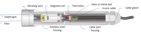 Vibrating Wire Transducer Used as a Piezometer